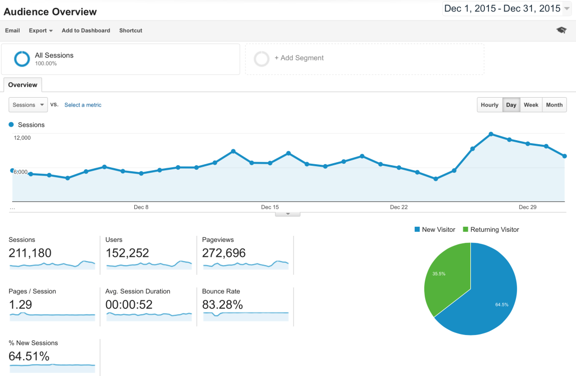 Here is my December Google Analytics traffic summary.