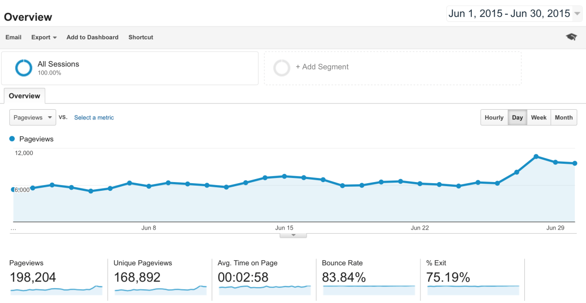 blog-traffic-and-income-report-how-i-made-2131-92-in-June -google-analytics