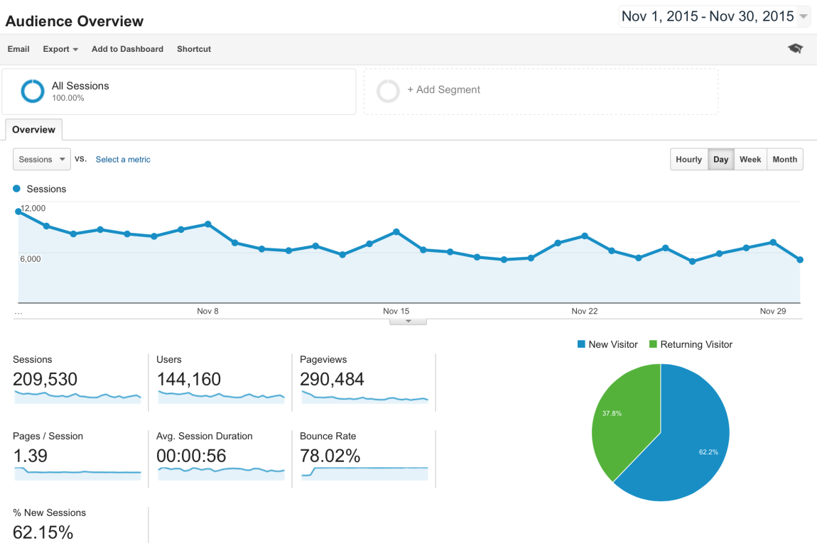 Google Analytics Report for November 2015