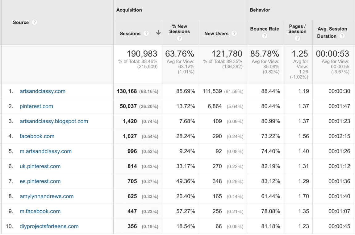 Here are the traffic referrer stats from February