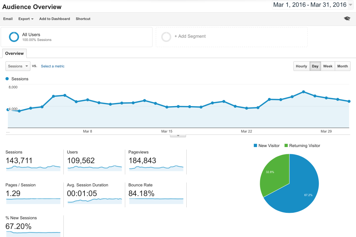 Blog Traffic and Income Report How I made $2,864.63 in March