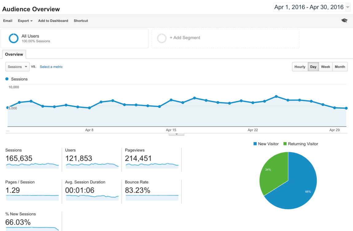 Blog Traffic and Income Report - How I made $2,600.54 in April