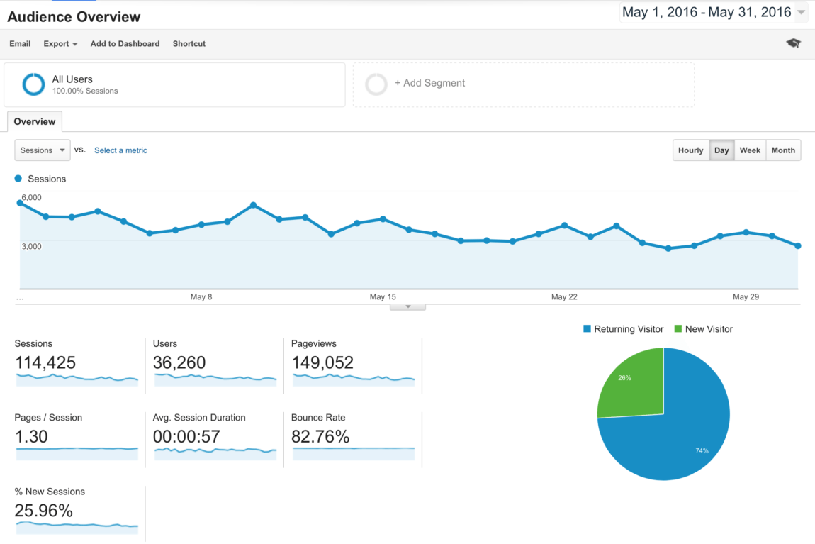 Blog Traffic and Income Report - How I made $2,856.70 in May