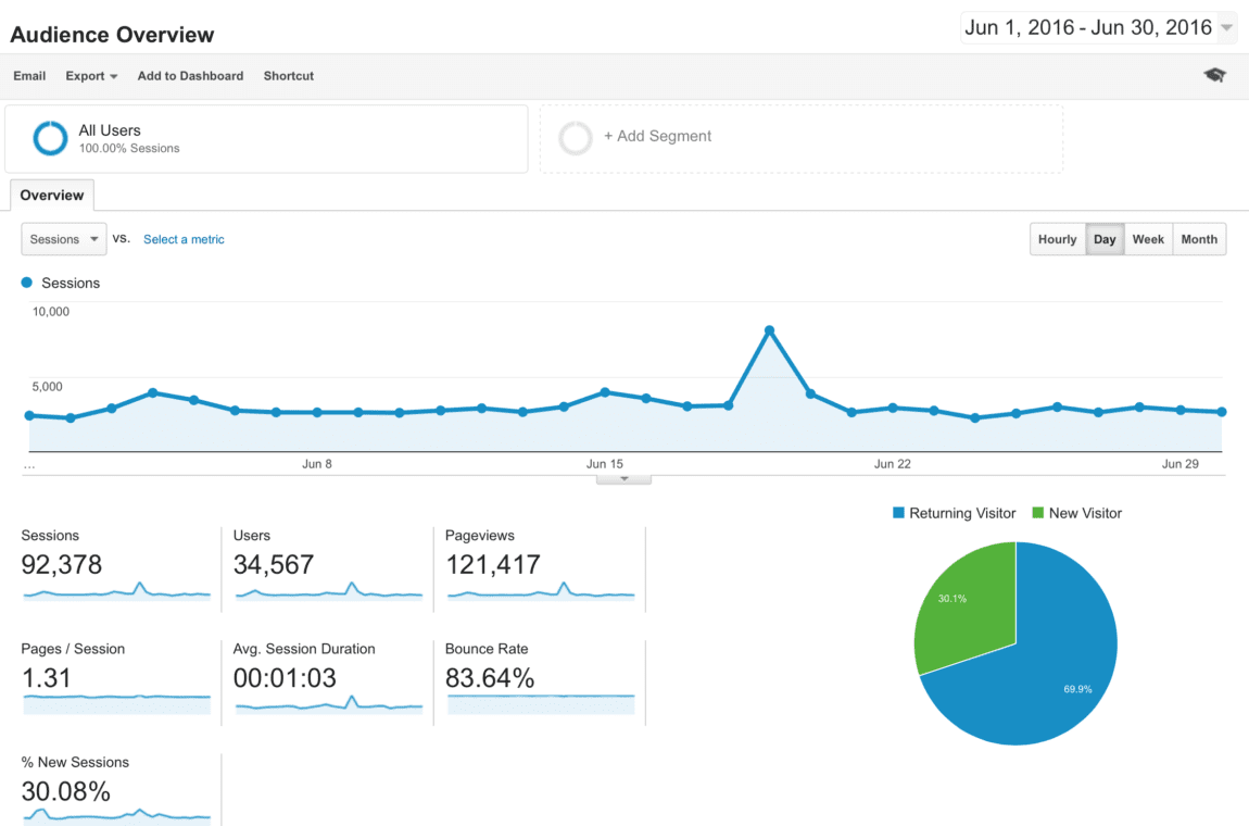 Blog Traffic and Income Report - June 2016 Analytics