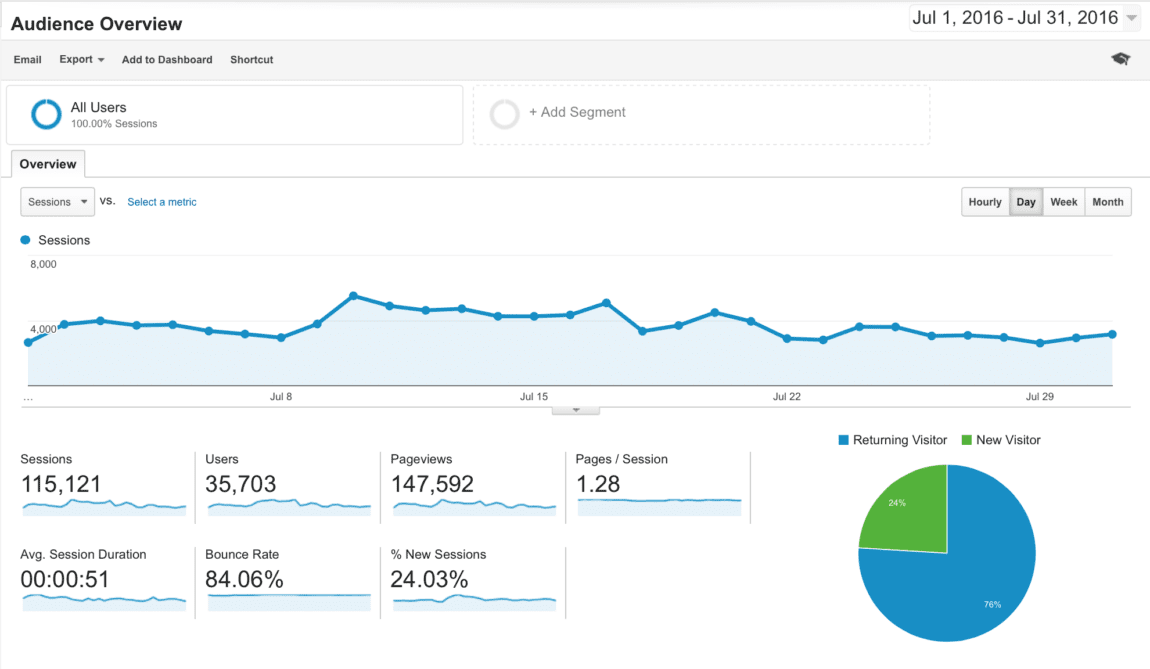 Arts and Classy July 2016 Analytics - Traffic