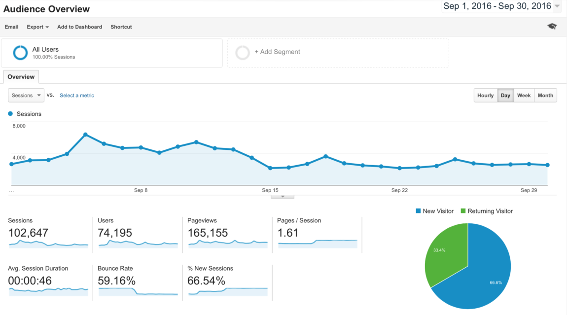 blog-traffic-and-income-report-how-i-made-2499-96-in-september