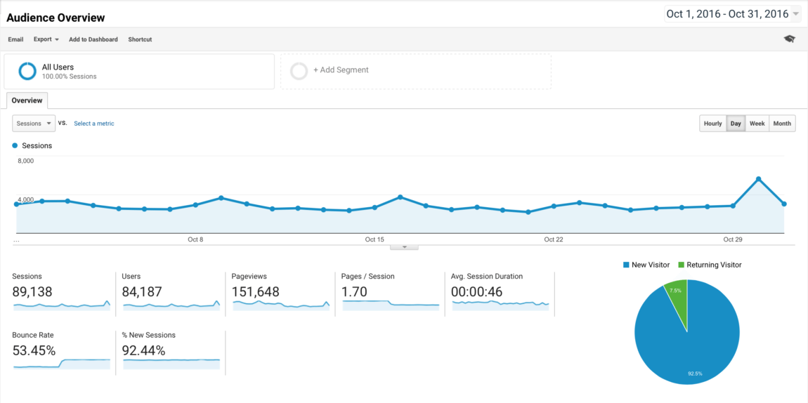 blog-traffic-and-income-report-how-i-made-6327-45-in-october