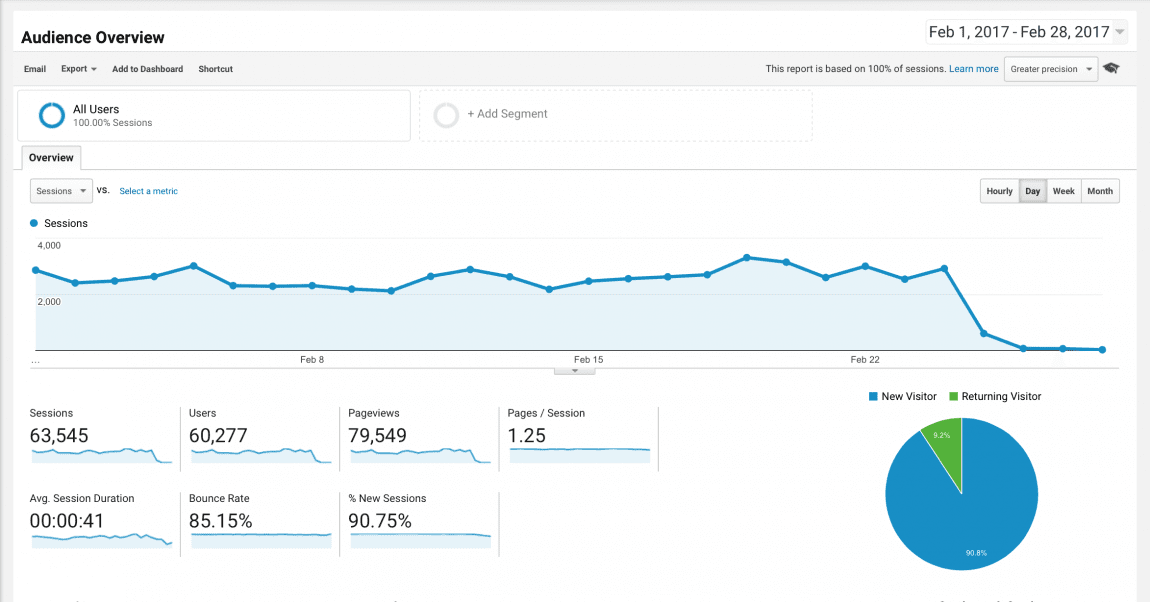 Blog Traffic and Income Report - How I made $1,451.66 in March